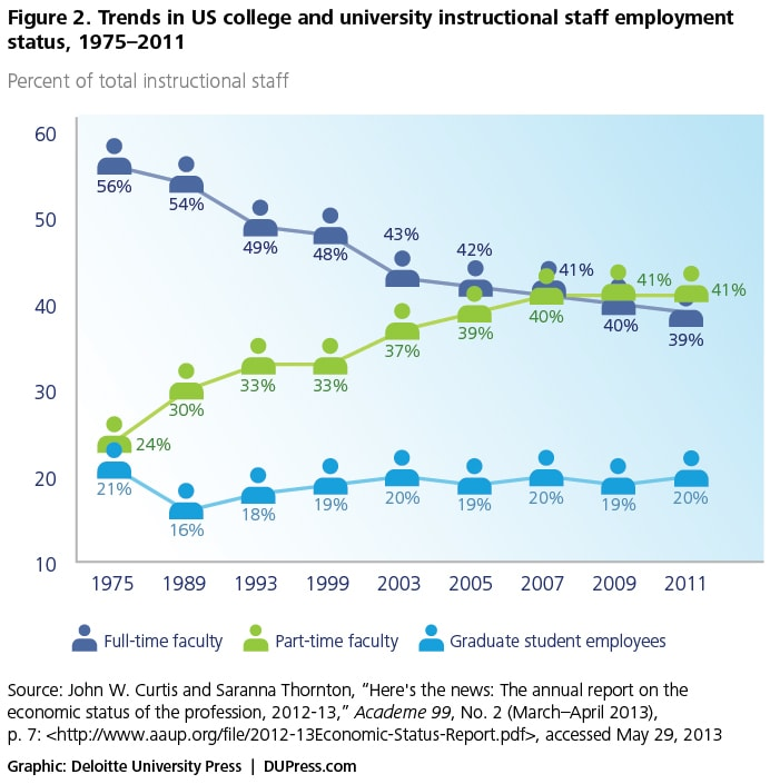 Figure 2. Trends in US college and university instructional staff employment status, 1975–2011