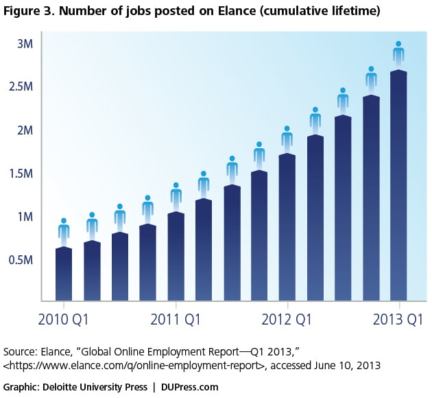Figure 3. Number of jobs posted on Elance (cumulative lifetime)