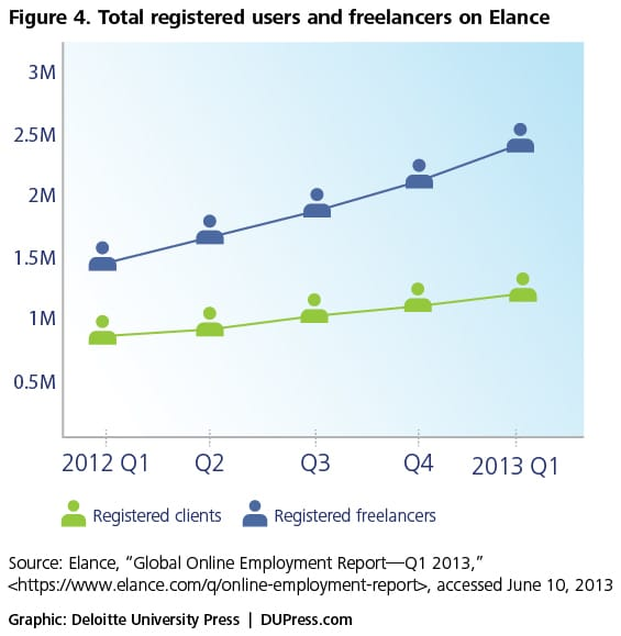 Figure 4. Total registered users and freelancers on Elance