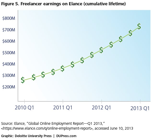 Figure 5. Freelancer earnings on Elance (cumulative lifetime)