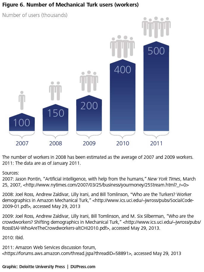 Figure 6. Number of Mechanical Turk users (workers)