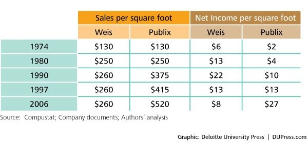 Figure 9: Sales and income per square foot comparisons for selected years