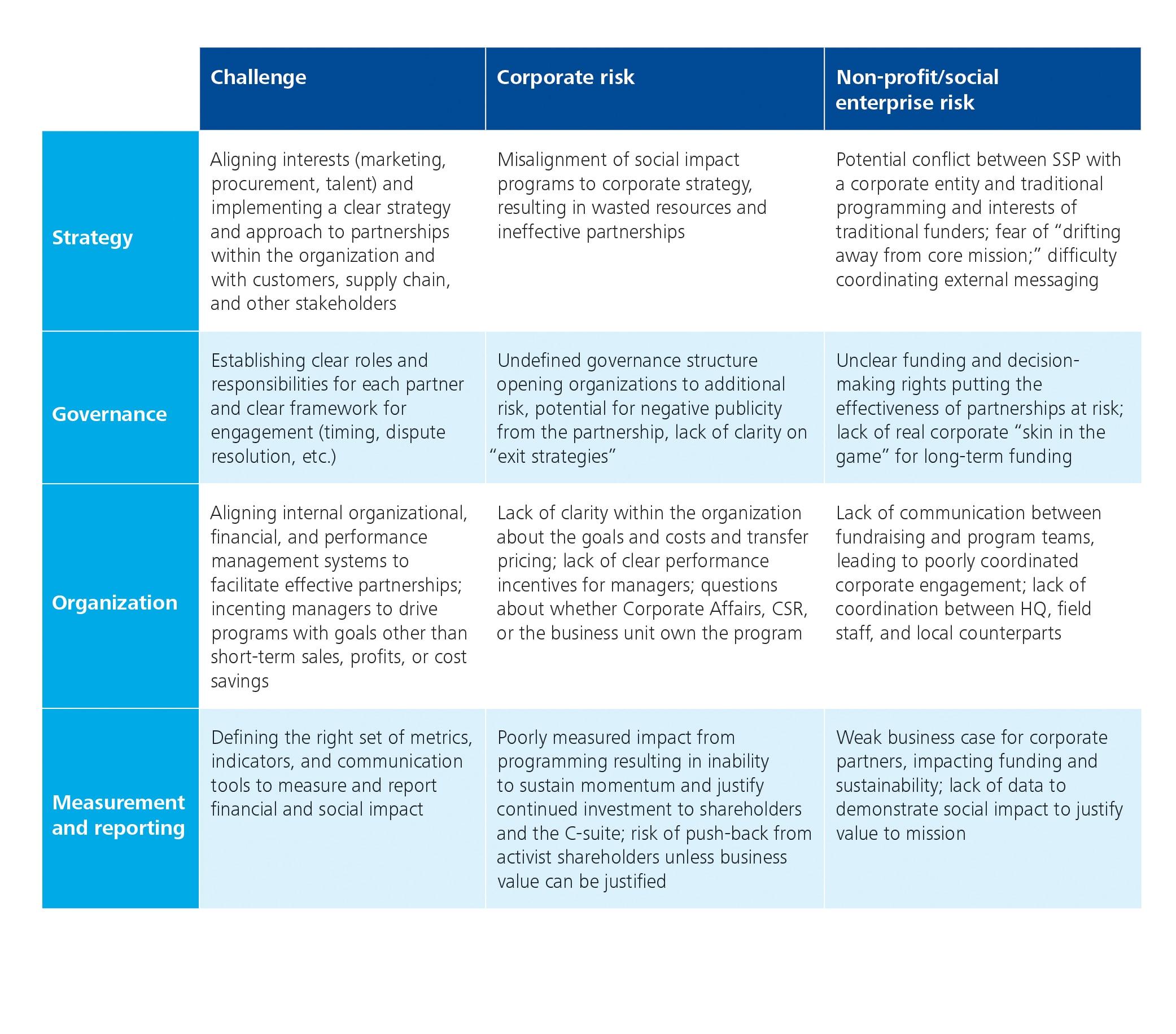 The roadmap toward effective strategic social partnerships