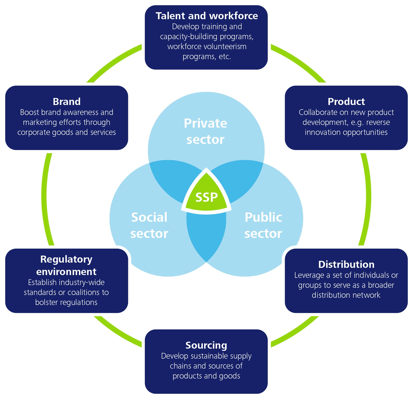 working partnerships in health and social care Evidence-based information on partnership working with families from hundreds of trustworthy sources for health and social care make better, quicker, evidence based decisions.