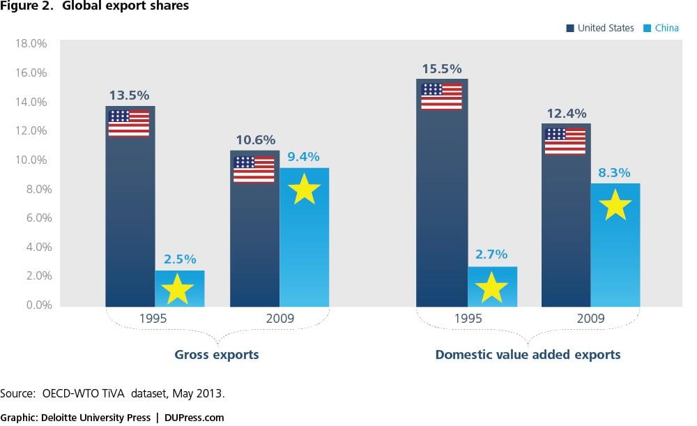A new view of international trade | Deloitte Insights