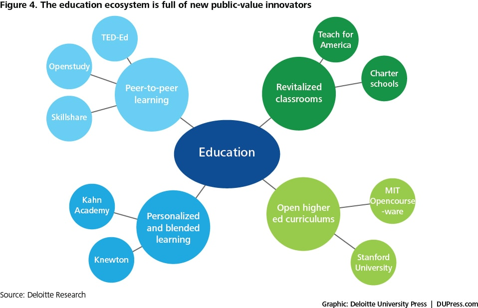 Figure 4. The education ecosystem is full of new public-value innovators