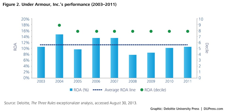 Figure 2. Under Armour, Inc.'s performance (2003–2011)