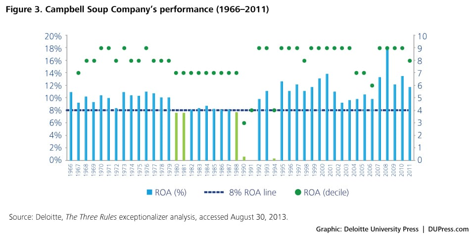 Figure 3. Campbell Soup Company's performance (1966–2011)
