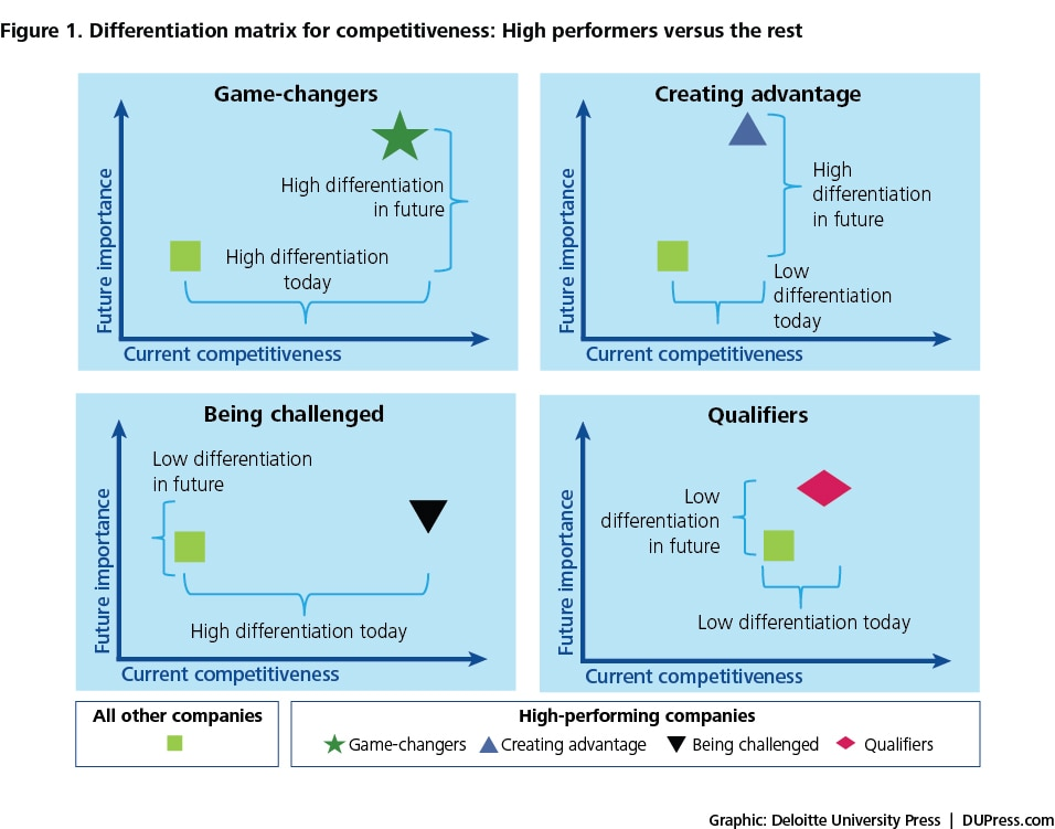 Figure 1. Differentiation matrix for competitiveness: High performers versus the rest