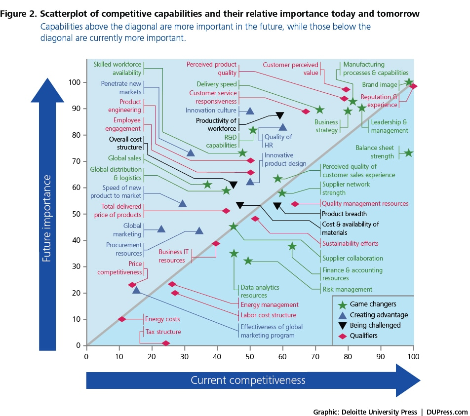 Figure 2. Scatterplot of competitive capabilities and their relative importance today and tomorrow