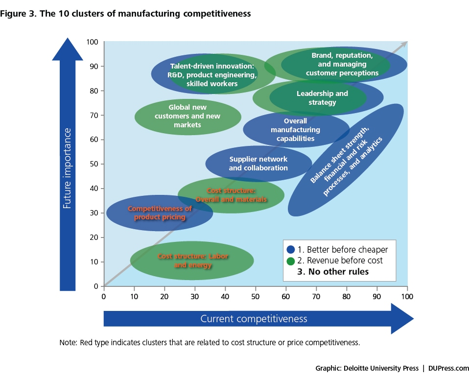 Figure 3. The 10 clusters of manufacturing competitiveness
