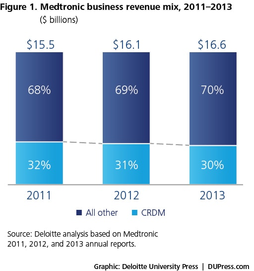 Figure 1. Medtronic business revenue mix, 2011-2013