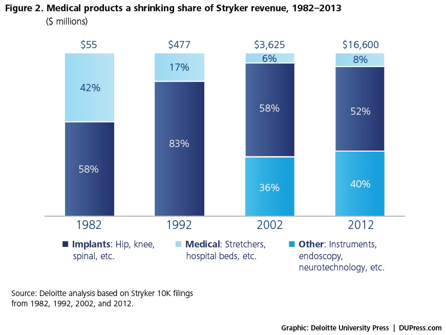 Figure 2.  Medical products a shrinking share of Stryker revenue, 1982–2013