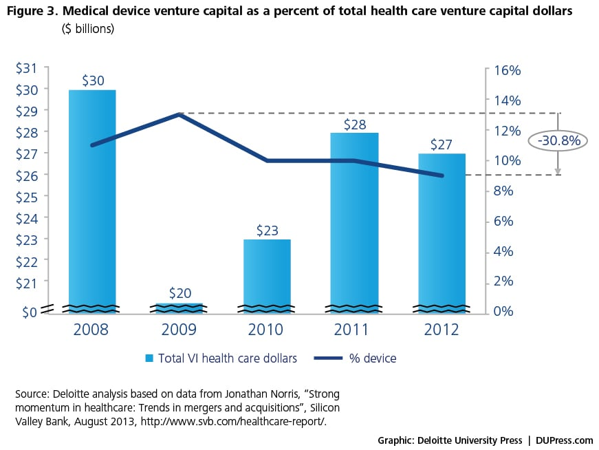 Figure 3. Medical device venture capital as a percent of total health care venture capital dollars