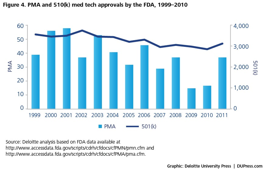 Figure 4. PMA and 510(k) med tech approvals by the FDA, 1999–2010Figure 4. PMA and 510(k) med tech approvals by the FDA, 1999–2010Figure 4. PMA and 510(k) med tech approvals by the FDA, 1999–2010