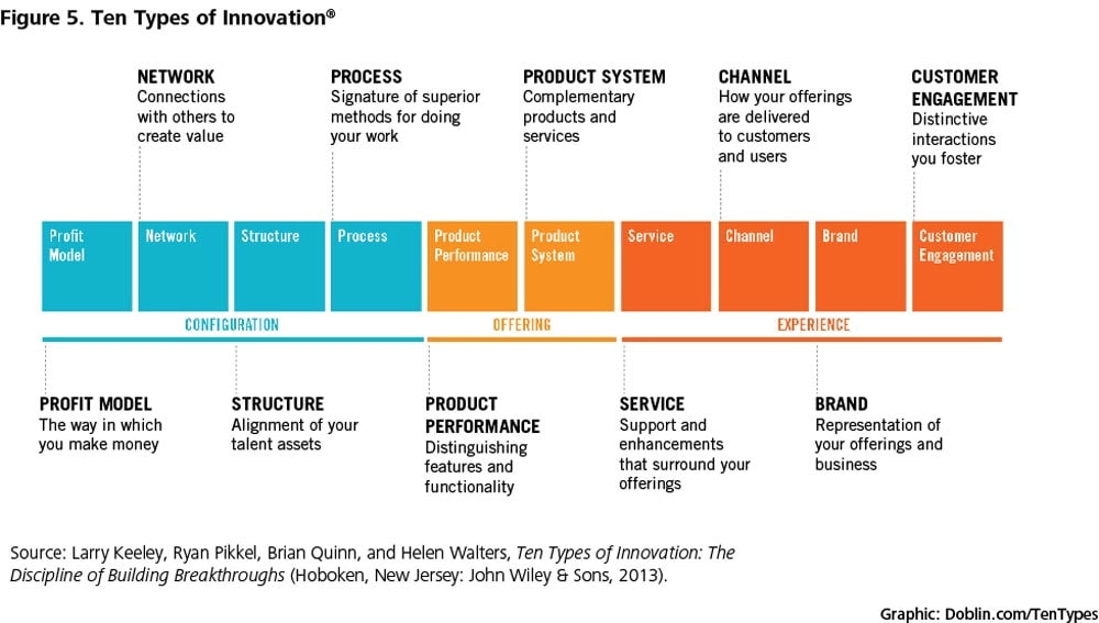 Figure 5.  Ten types of innovation