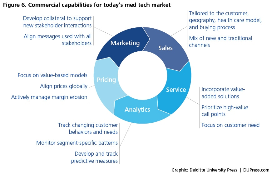 Figure 6. Commercial capabilities for today's med tech market