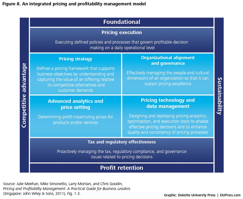 Figure 8. An integrated pricing and profitability management model