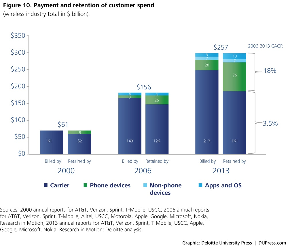 Figure 10. Payment and retention of customer spend