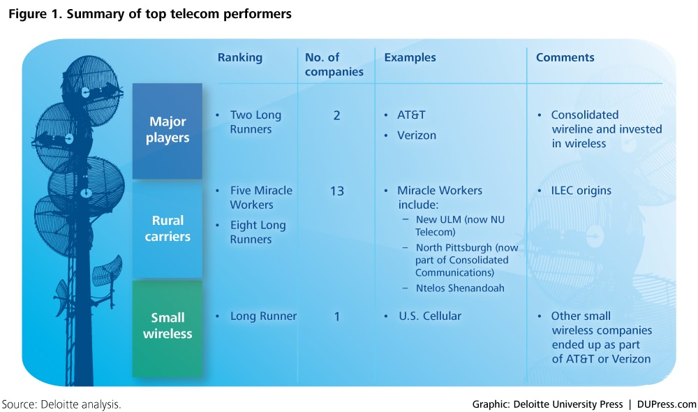 Figure 1. Summary of top telecom performers