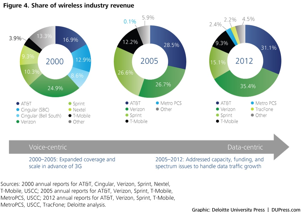 Figure 4. Share of wireless industry revenue