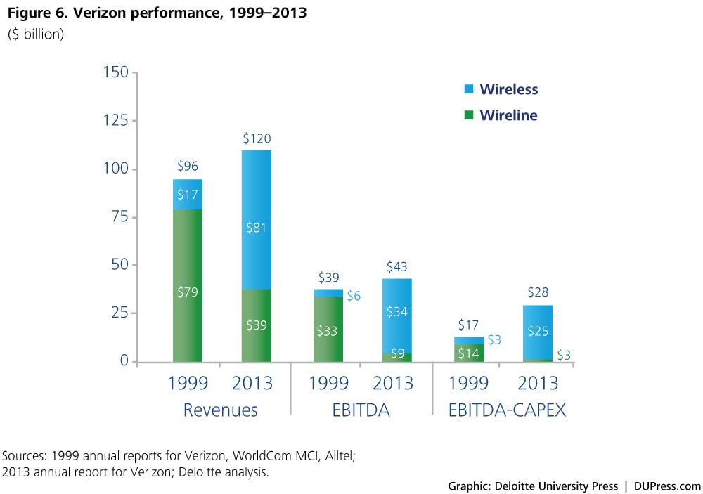 Figure 6. Verizon performance, 1999–2013