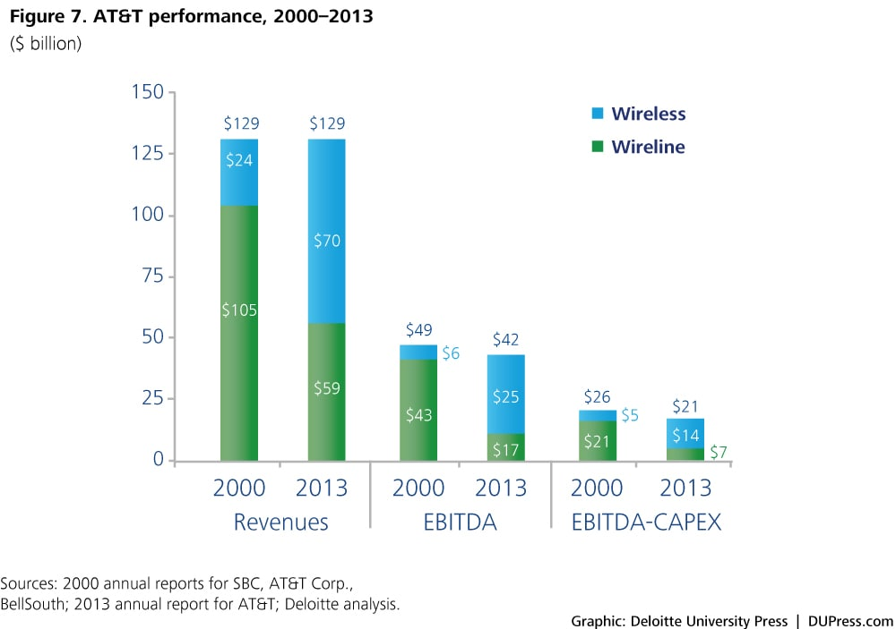 Figure 7. AT&T performance, 2000–2013