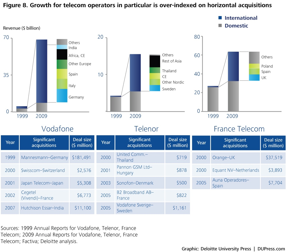 Figure 8. Growth for telecom operators in particular is over-indexed on horizontal acquisitions