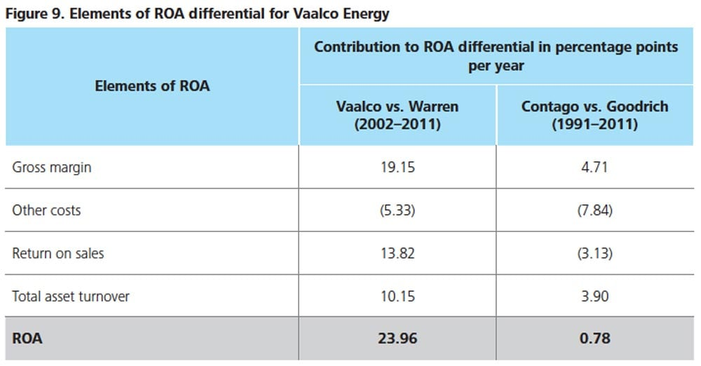 Figure 9. Elements of ROA differential for Vaalco Energy