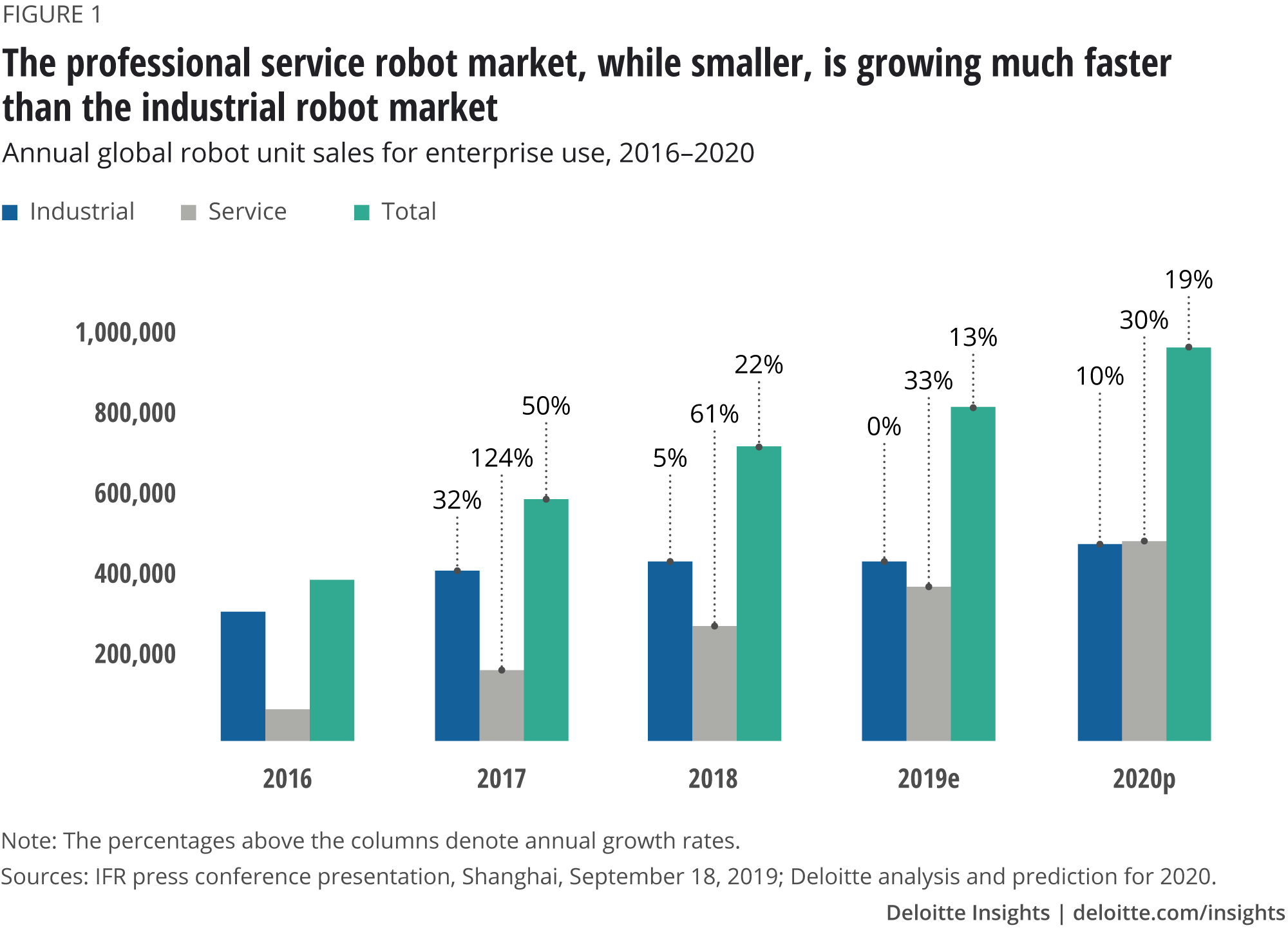 The professional service robot market, while smaller, is growing much faster than the industrial robot market