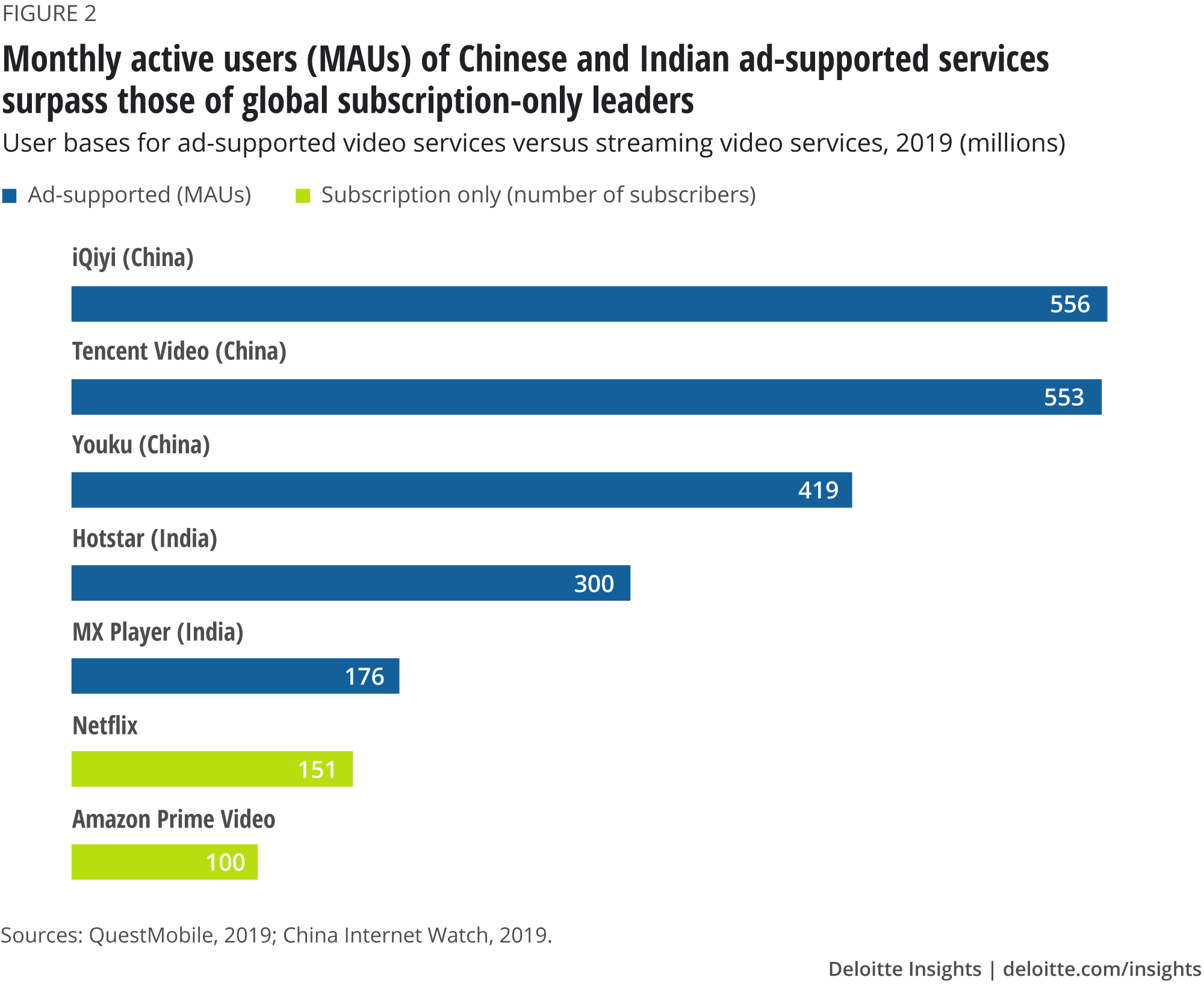 Monthly active users (MAUs) of Chinese and Indian ad-supported services surpass those of global subscription-only leaders