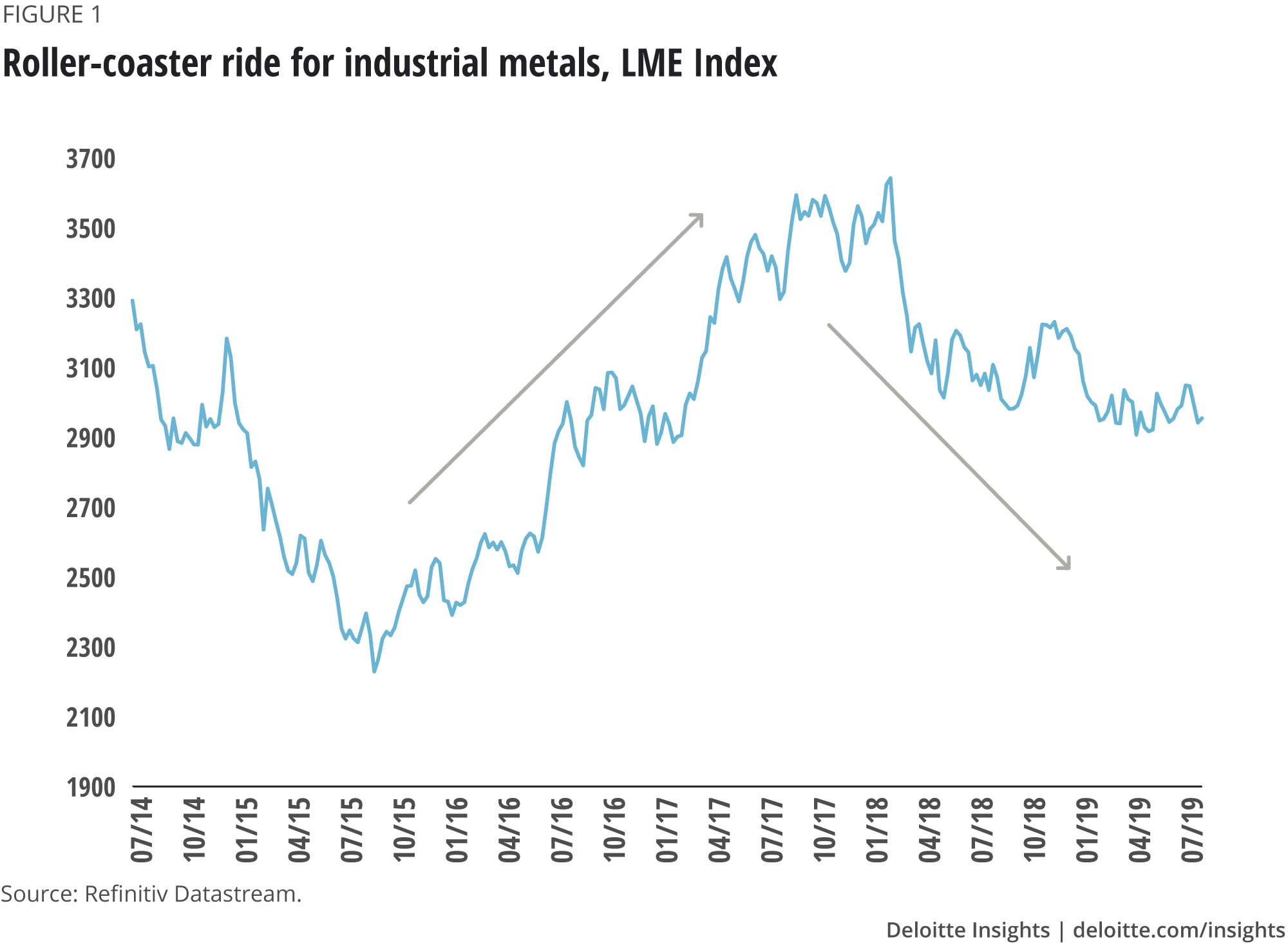 Rollercoaster ride for industrial metals, LME Index