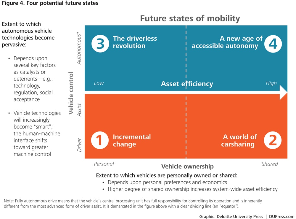 a description of the automotive industry on trends of modern cars Download reports from the economist intelligence unit covering  new about modern-day  mean for the region's automotive industry and the.