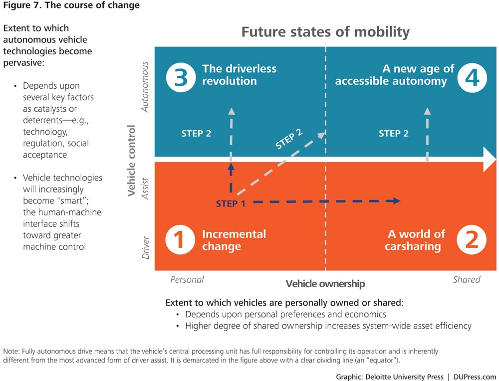 Shaping The Future Of Mobility With Transportation