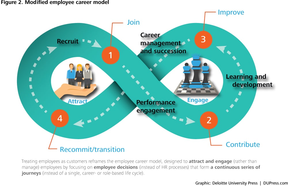 DUP_3185_Figure 2. Modified employee career model