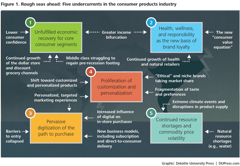 DUP-1025_Figure 1. Rough seas ahead: Five undercurrents in the consumer products industry