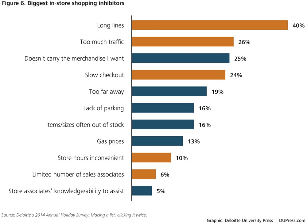 online shopping behaviour Even though the great recession officially ended in mid-2009, 72 percent of global respondents to a nielsen online survey say they feel like they're still in a recession—a feeling that's.