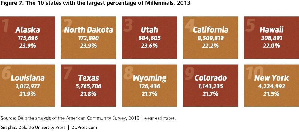 Understanding Millennials and generational differences