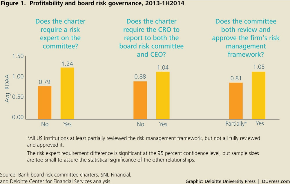DUP_1072_Figure 1. Profitability and board risk governance, 2013-1H2014