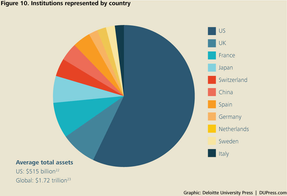 DUP_1072_Figure 10. Institutions represented by country