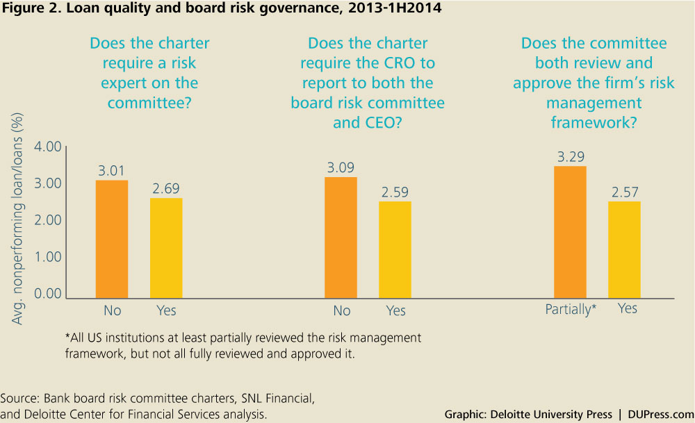DUP_1072_Graphic: Deloitte University Press | DUPress.com Figure 2. Loan quality and board risk governance, 2013-1H2014
