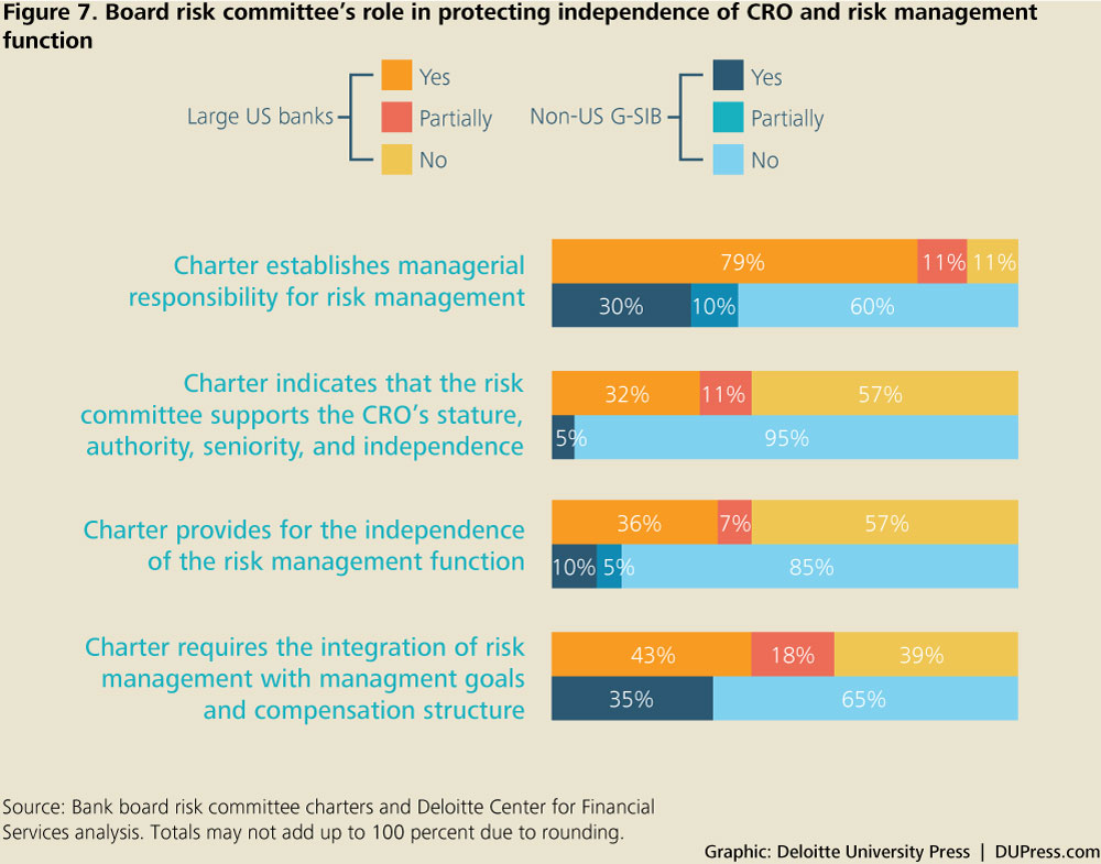 Figure 7. Board risk committee's role in protecting independence of CRO and risk management function
