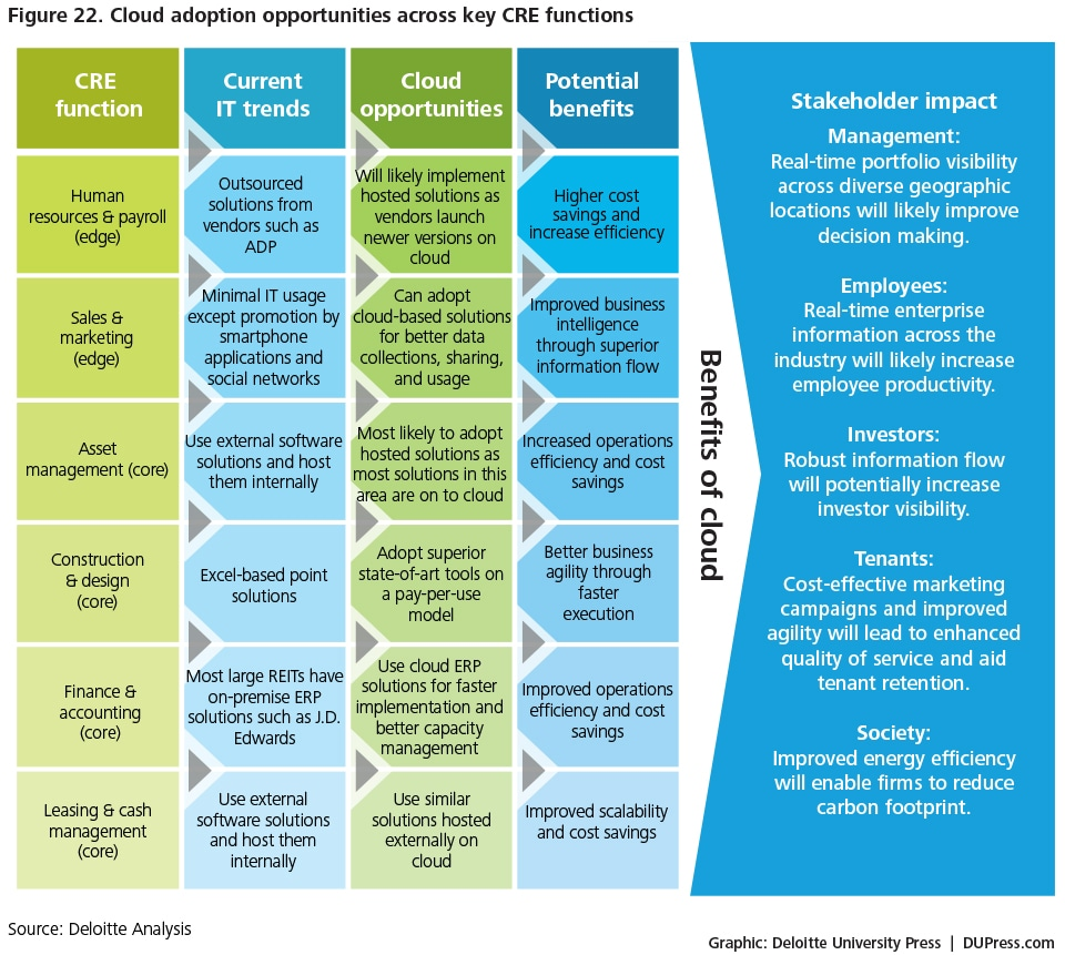 Us Commercial Real Estate Outlook 2013 Deloitte Insights