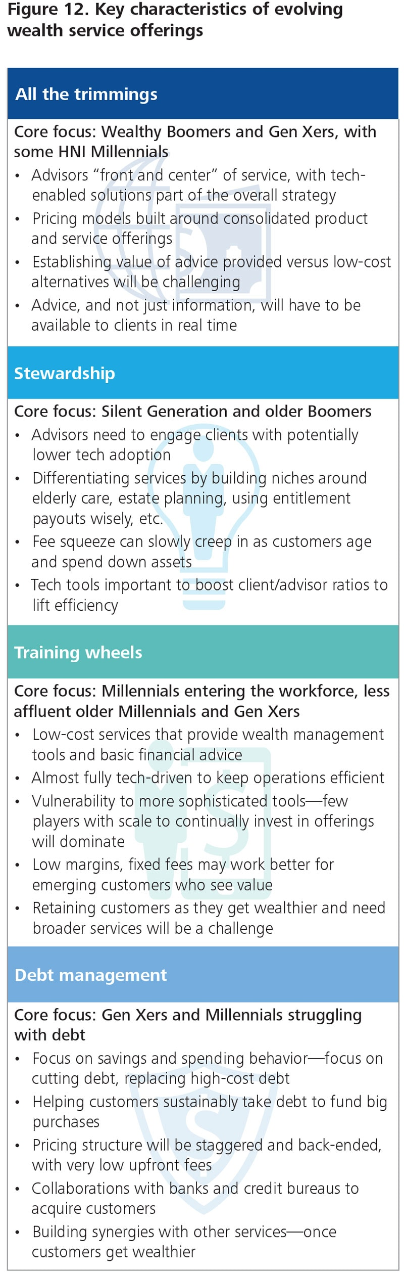 DUP_1371-Figure 12. Key characteristics of evolving wealth service offerings