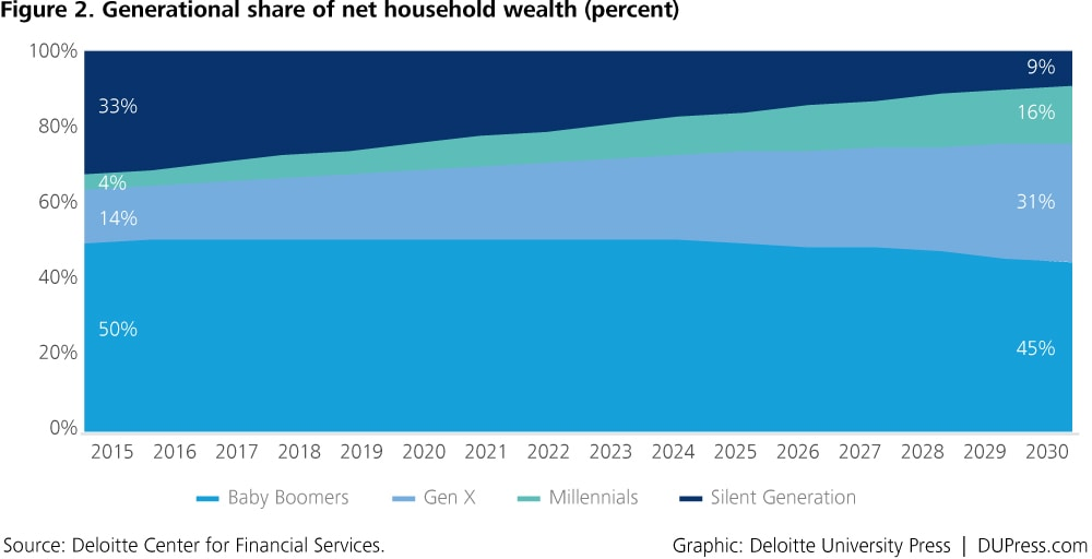 DUP_1371-tnFigure 2. Generational share of net household wealth (percent)