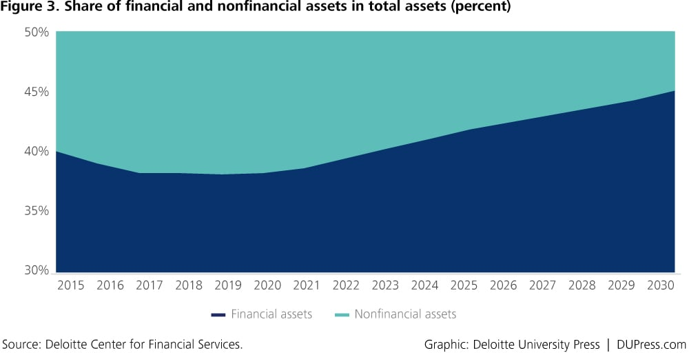 DUP_1371-Figure 3. Share of financial and nonfinancial assets in total assets (percent)