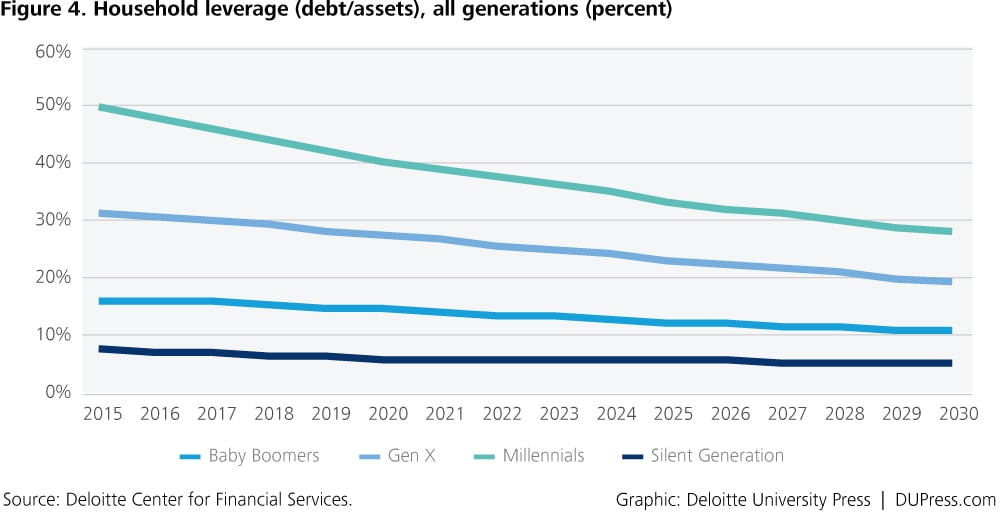 DUP_1371-Figure 4. Household leverage (debt/assets), all generations (percent)