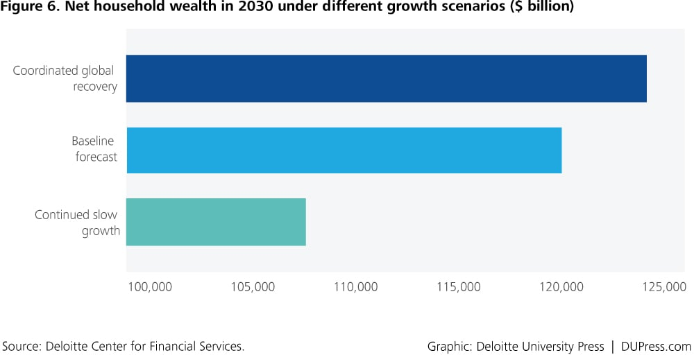 DUP_1371-Figure 6. Net household wealth in 2030 under different growth scenarios ($ billion)