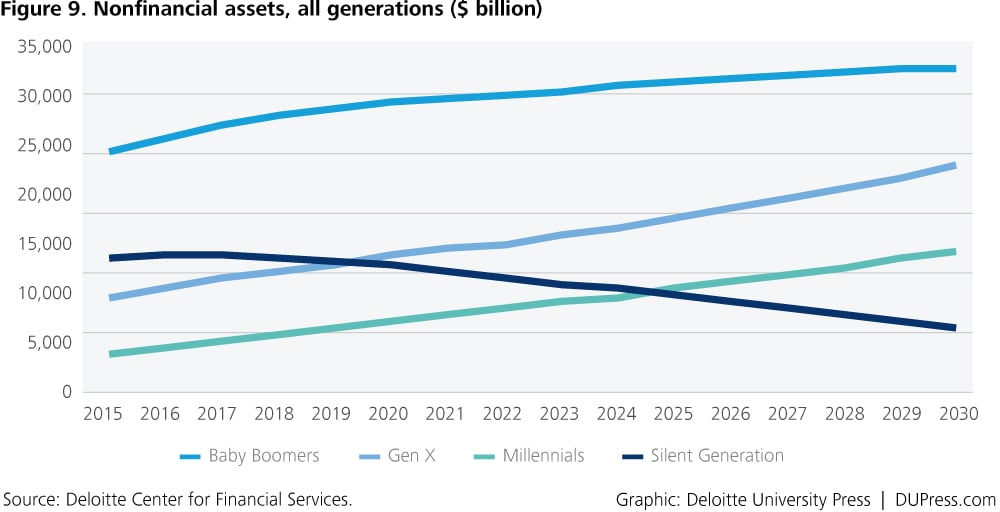 DUP_1371-Figure 9. Nonfinancial assets, all generations ($ billion)