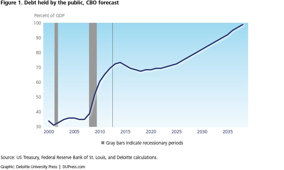 Figure 1. Debt held by the public, CBO forecast